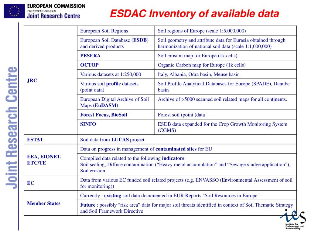 ESDAC Inventory of available data