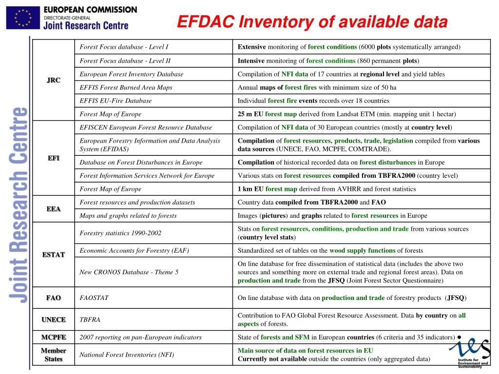 EFDAC Inventory of available data