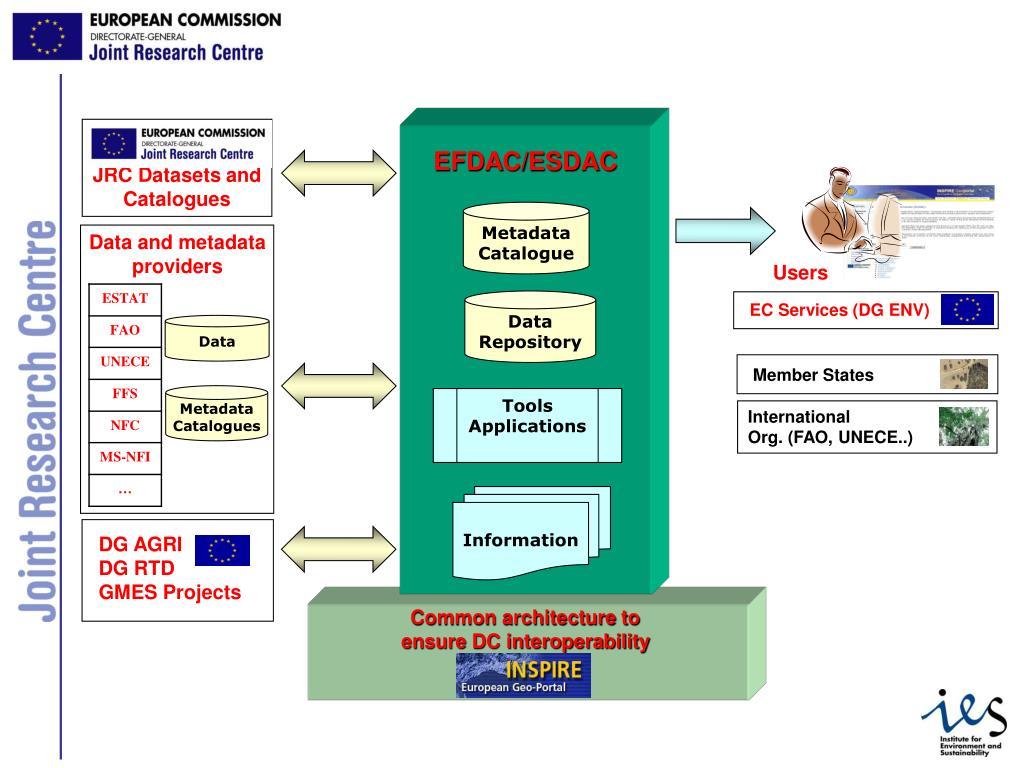 EC Services (DG ENV)