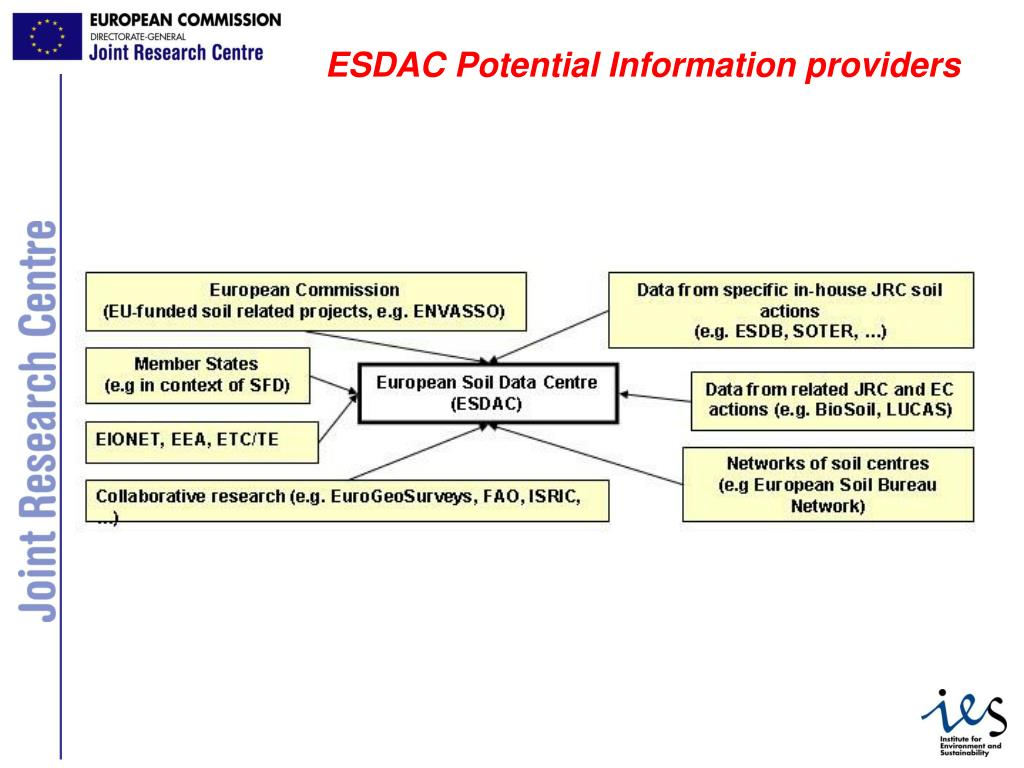 ESDAC Potential Information providers