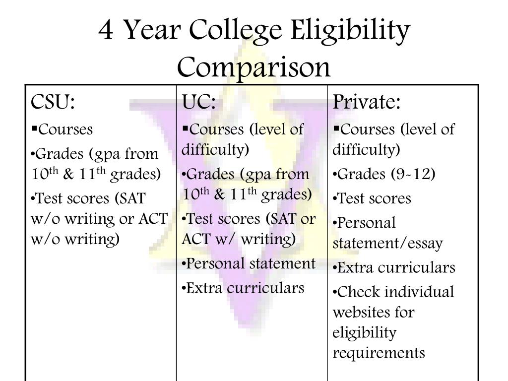 4 Year College Eligibility Comparison