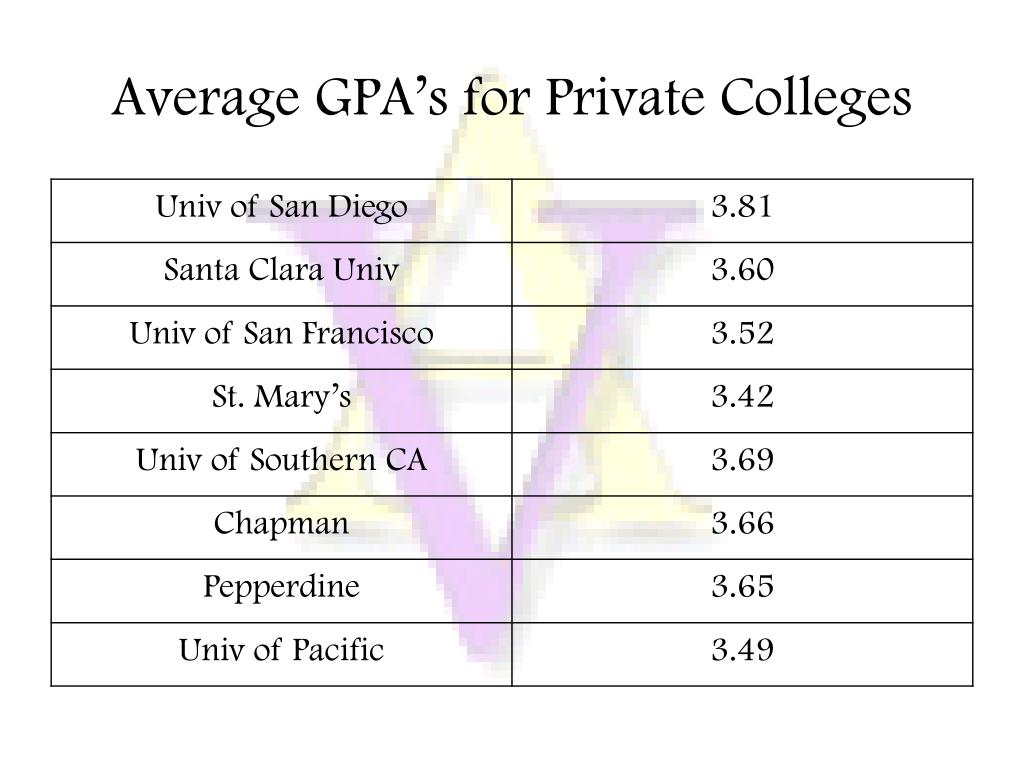 Average GPA's for Private Colleges