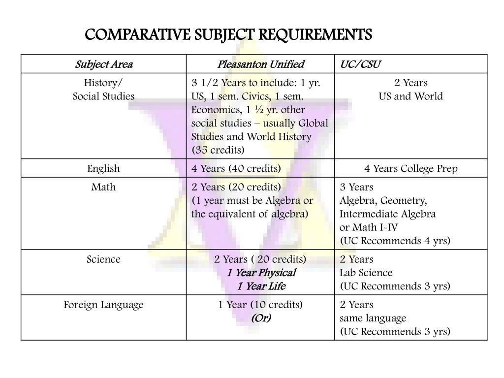 COMPARATIVE SUBJECT REQUIREMENTS
