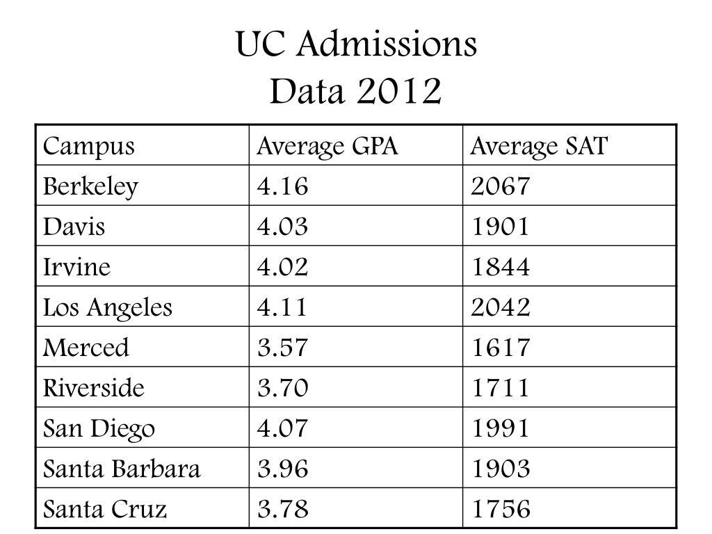 UC Admissions