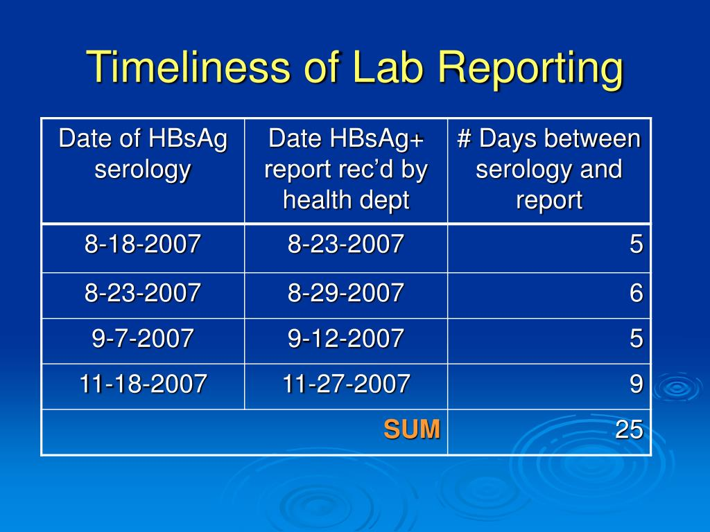 Timeliness of Lab Reporting