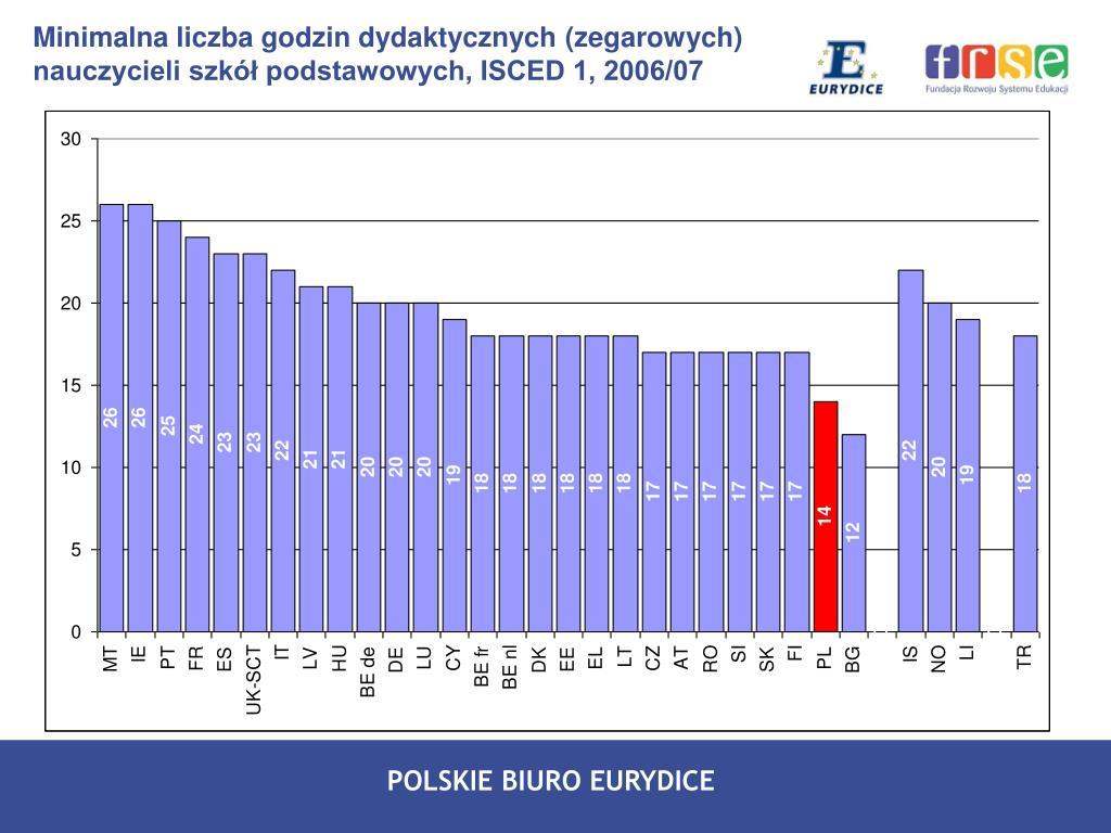 Minimalna liczba godzin dydaktycznych (zegarowych) nauczycieli szkół podstawowych, ISCED 1, 2006/07