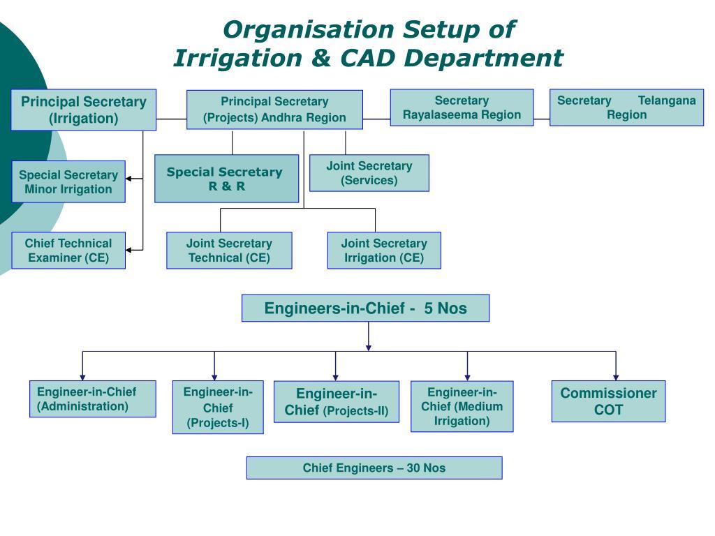 Organisation Setup of                                       Irrigation & CAD Department