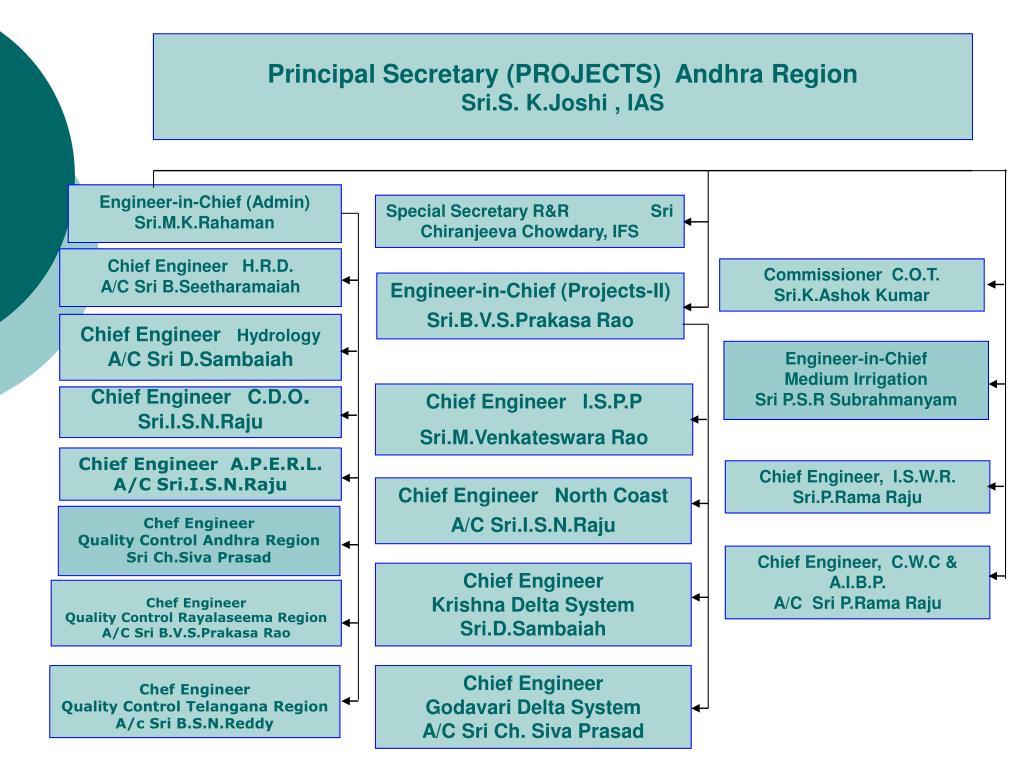 Principal Secretary (PROJECTS)  Andhra Region