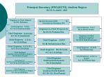 principal secretary projects andhra region sri s k joshi ias