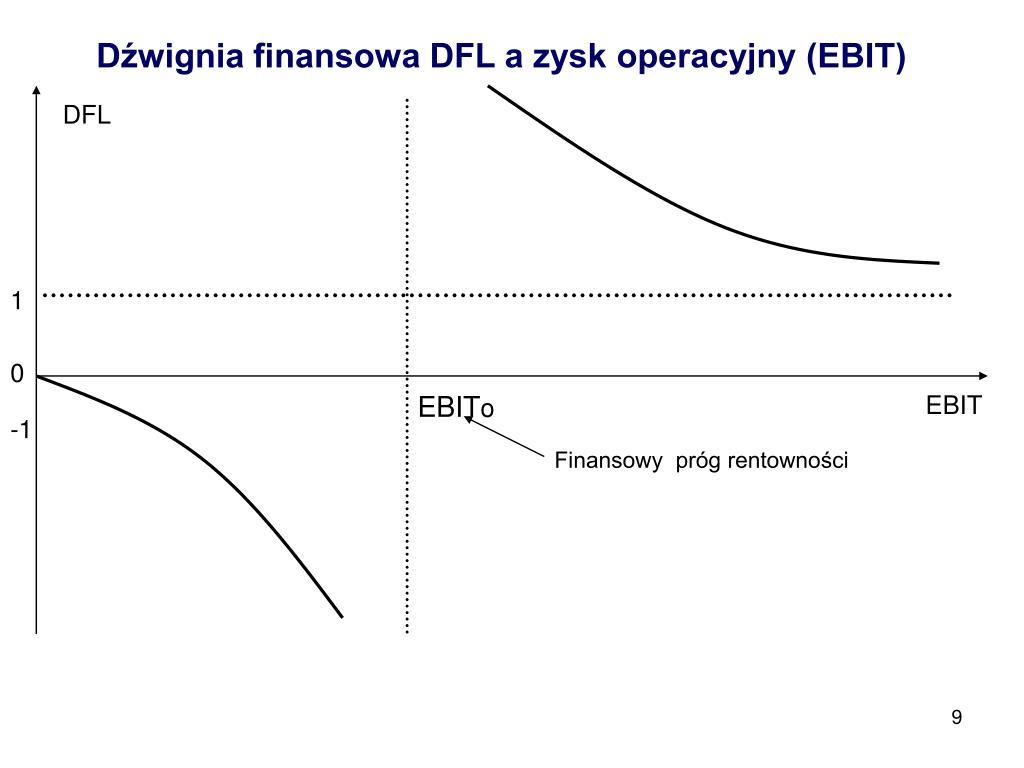 Dźwignia finansowa DFL a zysk operacyjny (EBIT)