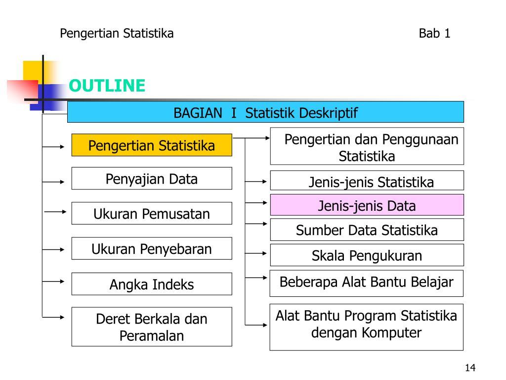 BAGIAN  I  Statistik Deskriptif