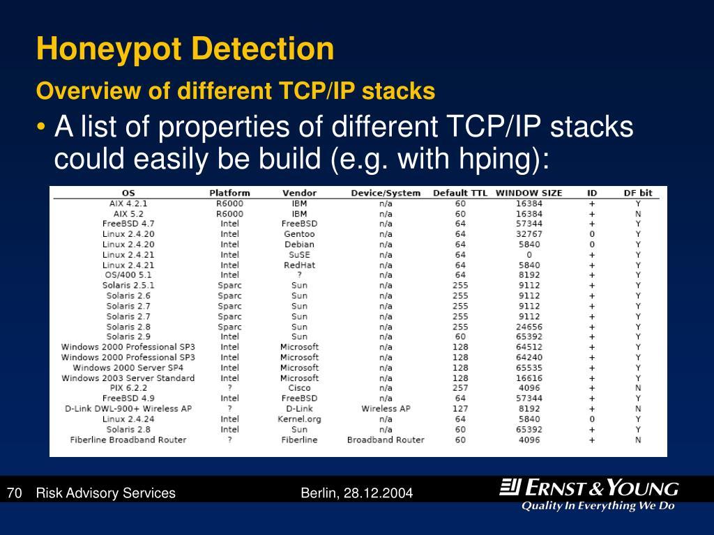 Honeypot Detection