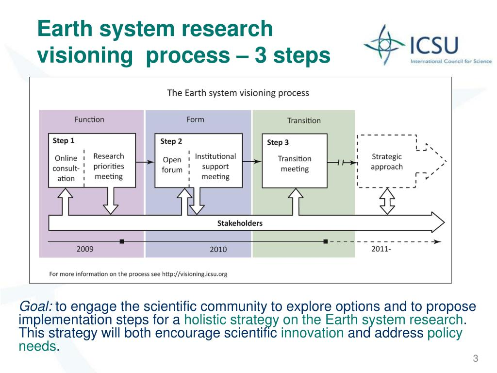 Earth system research visioning  process – 3 steps