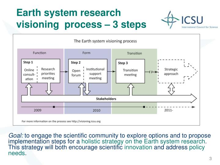 Earth system research visioning process 3 steps