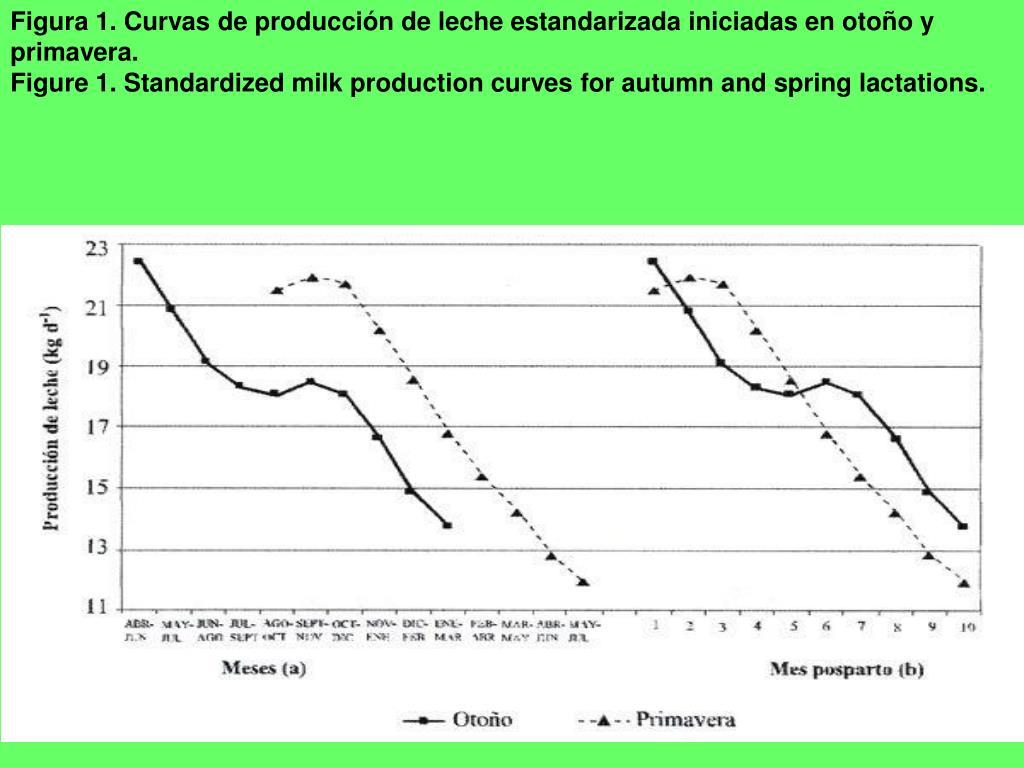 Figura 1. Curvas de producción de leche estandarizada iniciadas en otoño y primavera.
