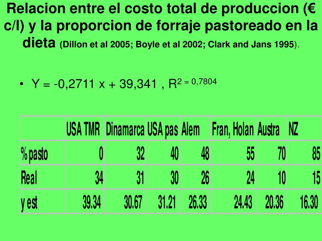Relacion entre el costo total de produccion (€ c/l) y la proporcion de forraje pastoreado en la dieta