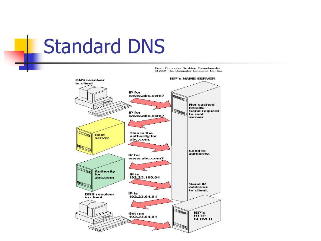 Standard DNS