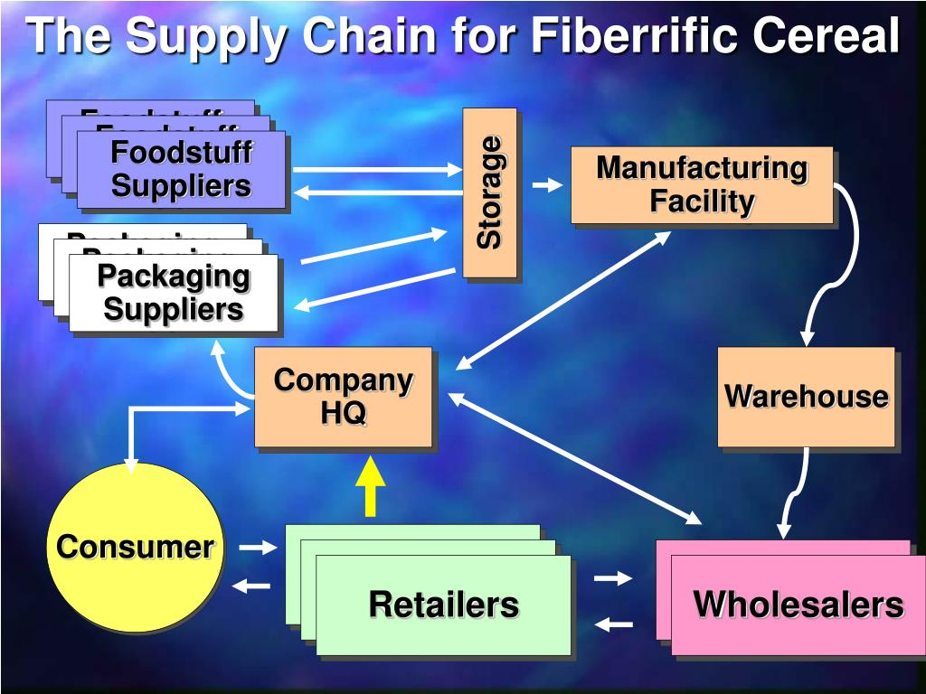 The Supply Chain for Fiberrific Cereal