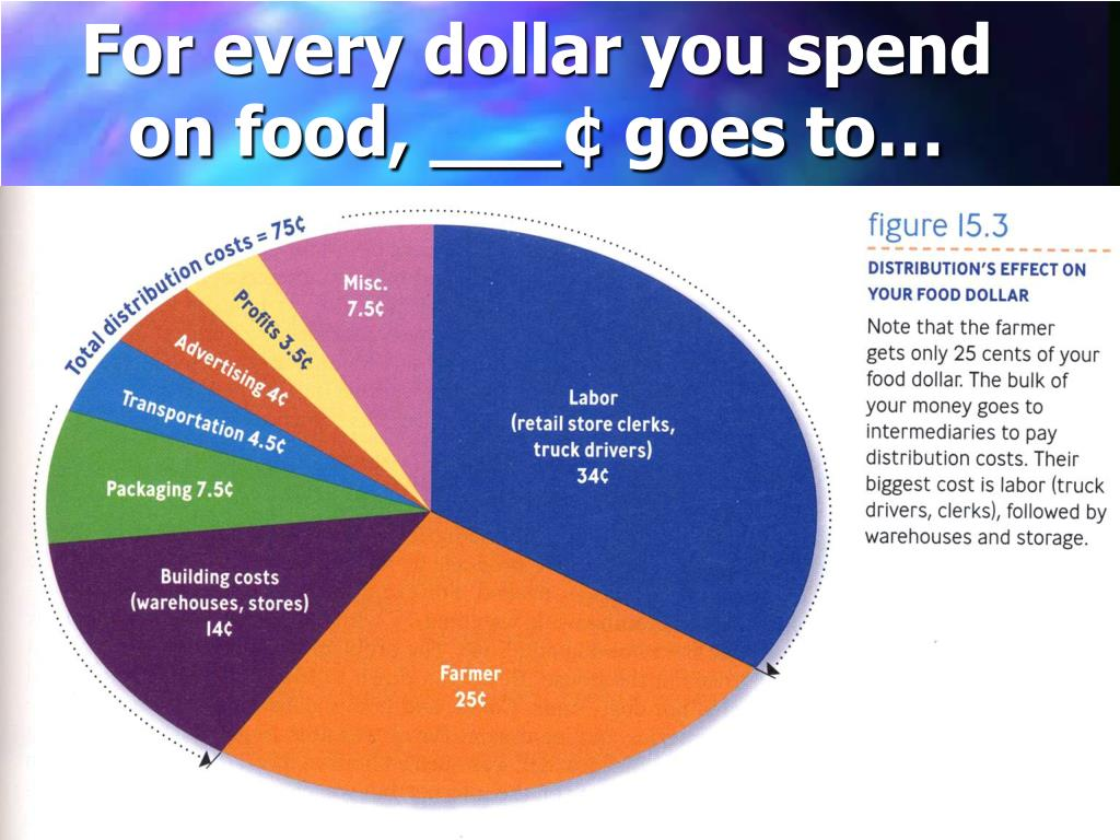 For every dollar you spend
