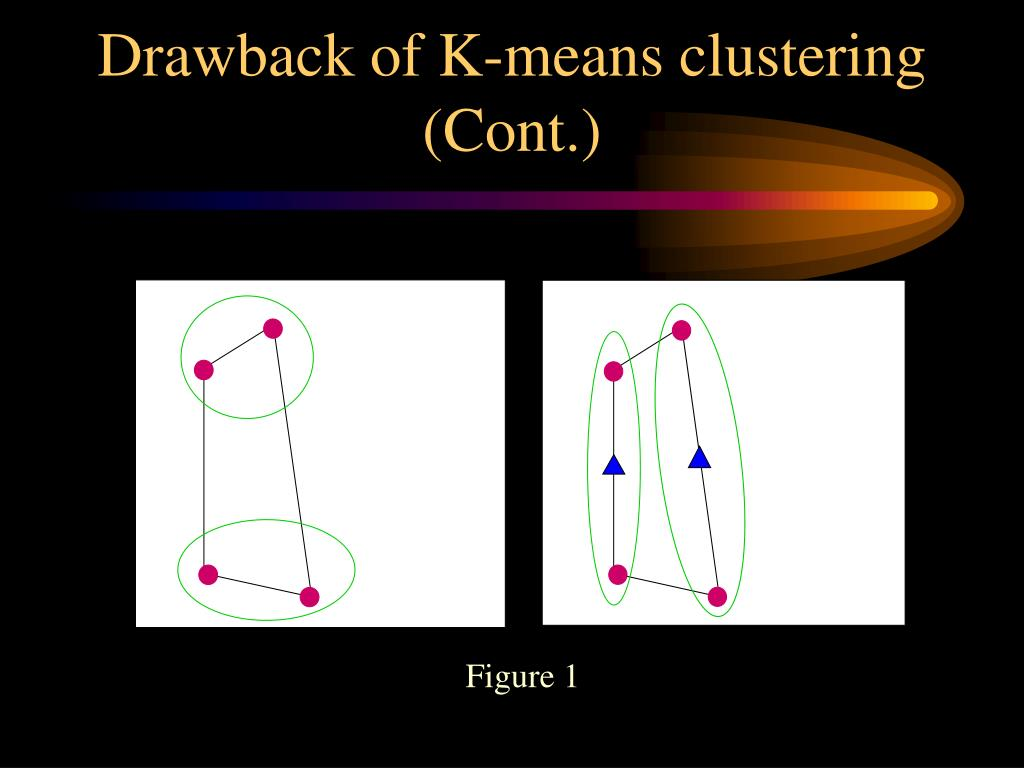 Drawback of K-means clustering
