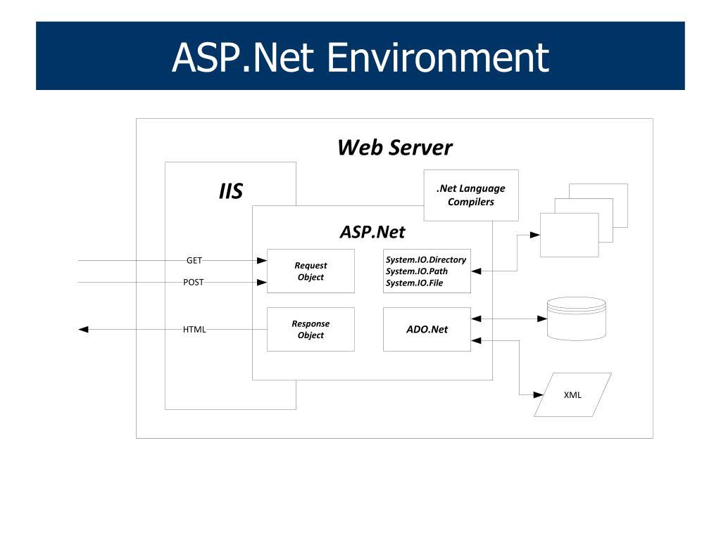 ASP.Net Environment