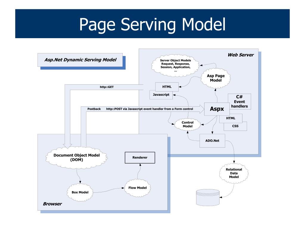 Page Serving Model