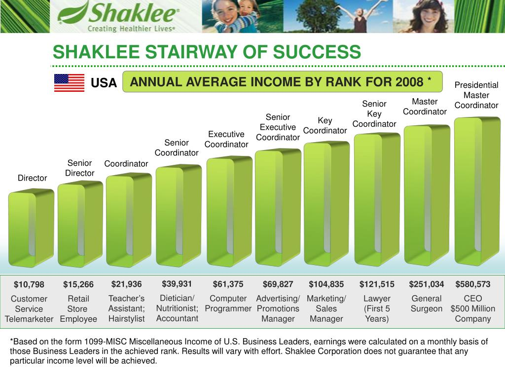 ANNUAL AVERAGE INCOME BY RANK FOR 2008