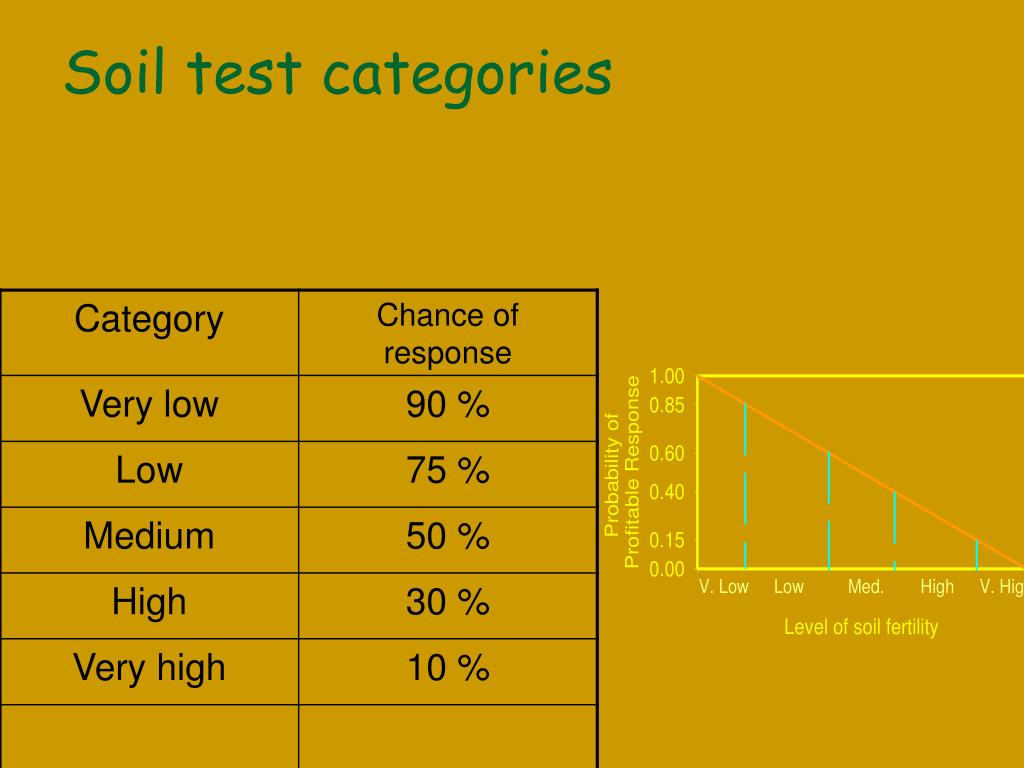 Soil test categories