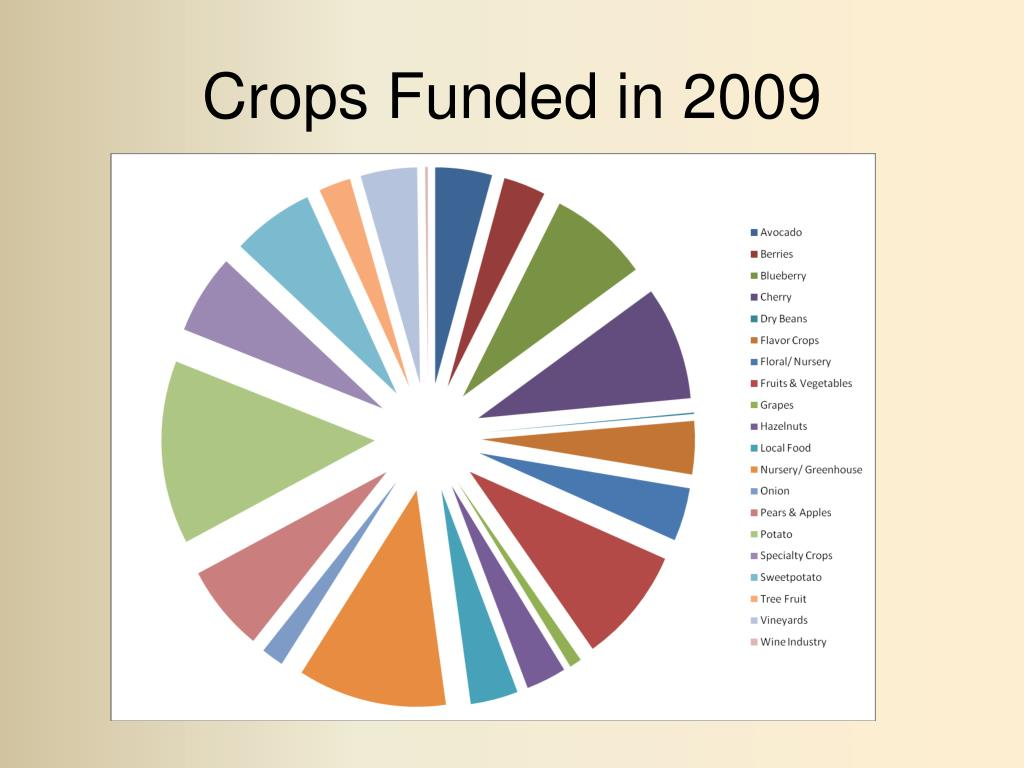 Crops Funded in 2009