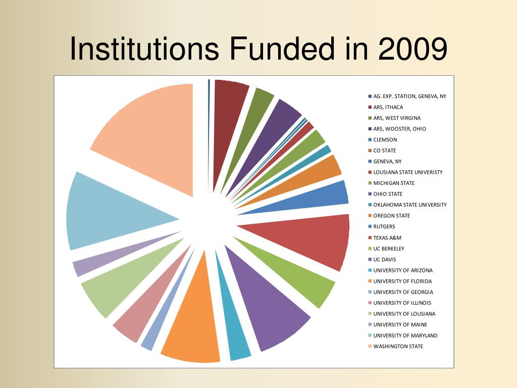 Institutions Funded in 2009