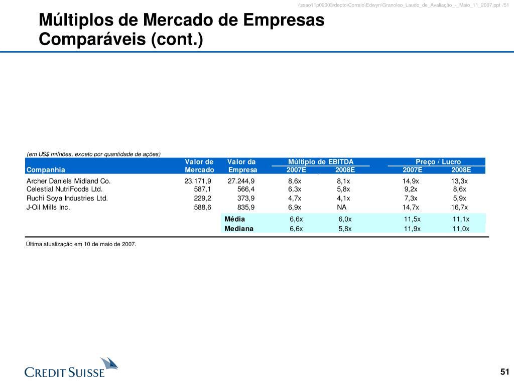 Múltiplos de Mercado de Empresas Comparáveis (cont.)