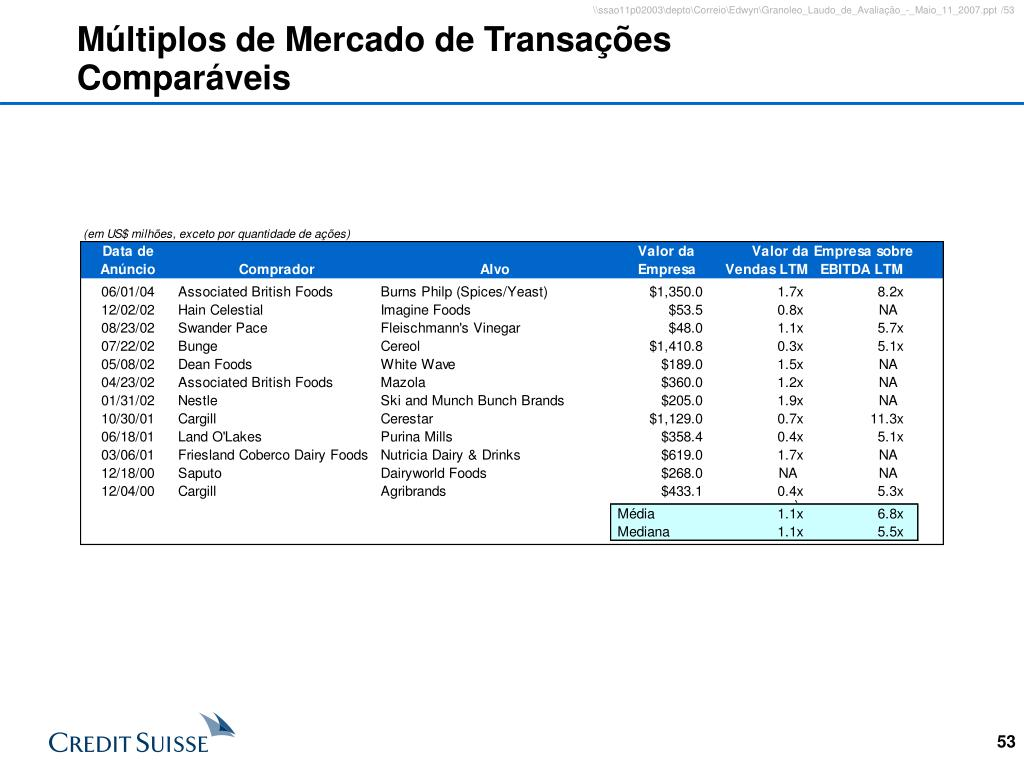 Múltiplos de Mercado de Transações Comparáveis