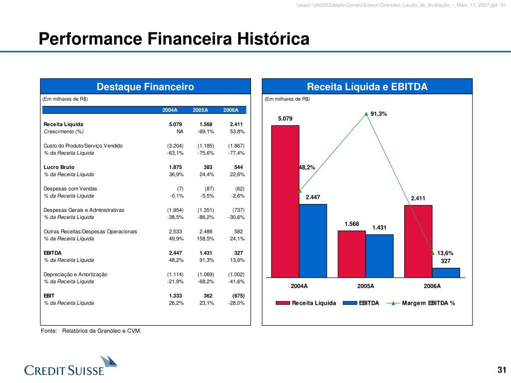 Performance Financeira Histórica