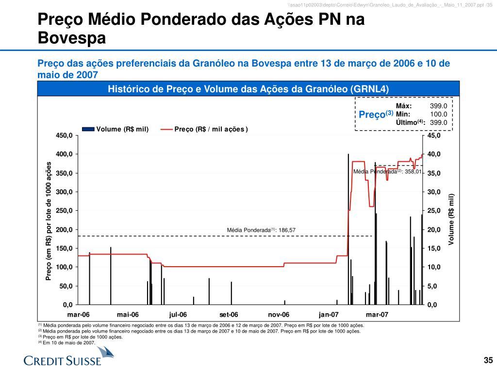 Preço Médio Ponderado das Ações PN na Bovespa