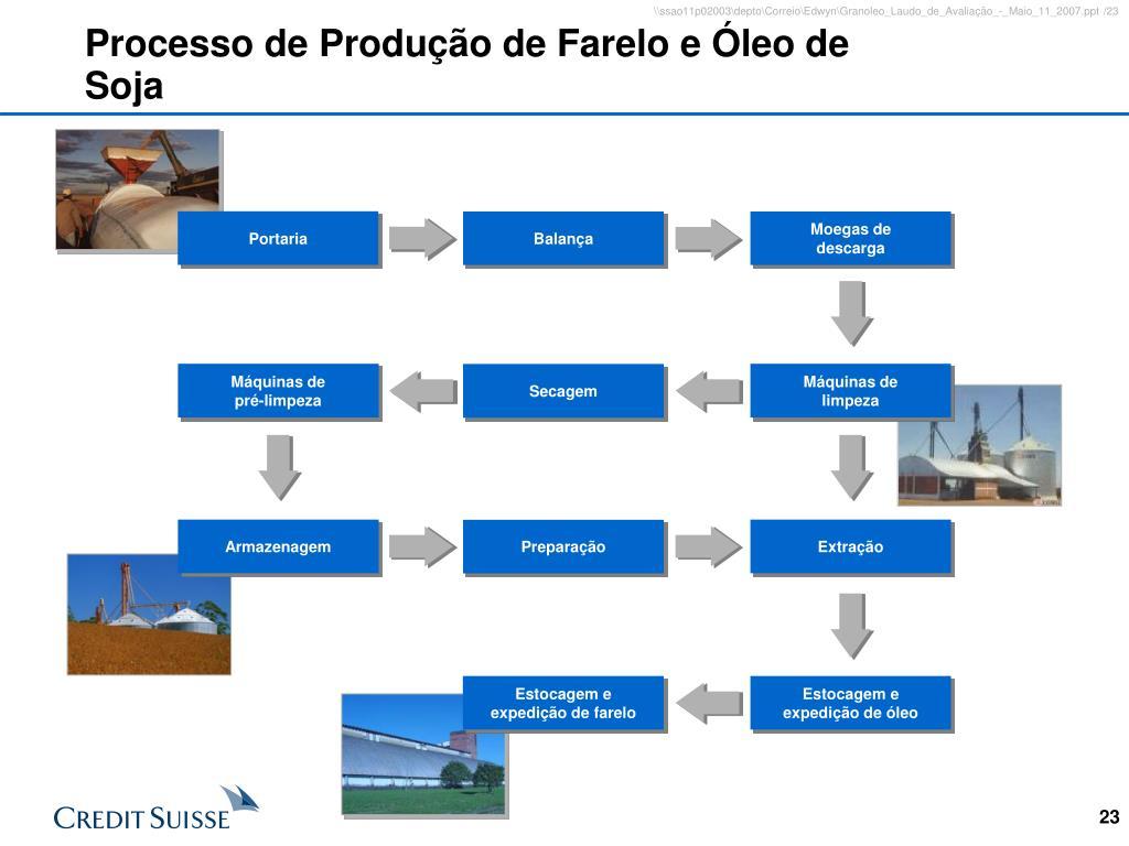 Processo de Produção de Farelo e Óleo de Soja