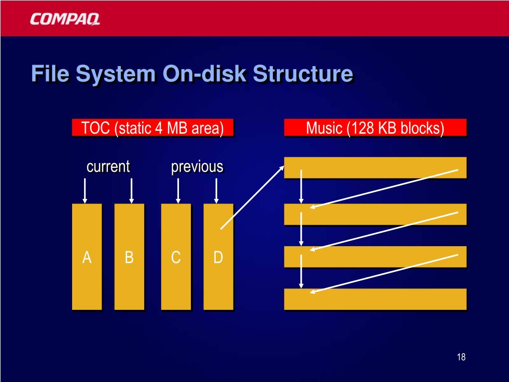 File System On-disk Structure