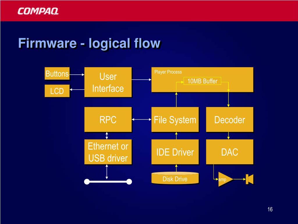 Firmware - logical flow