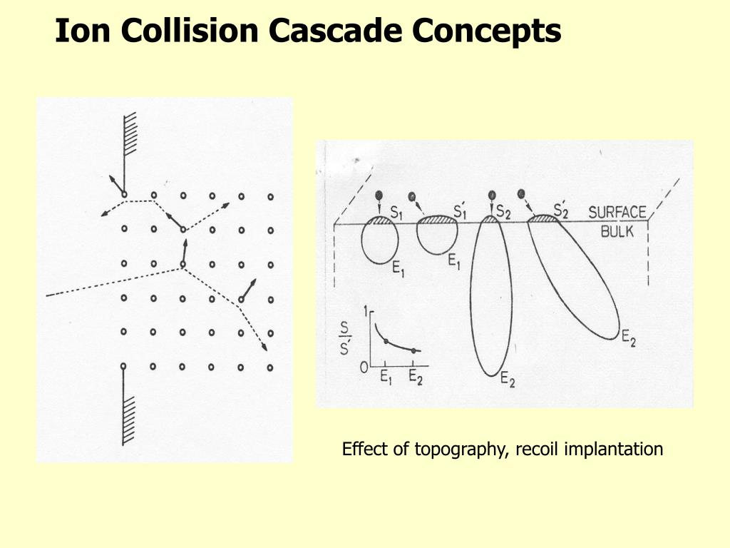 Ion Collision Cascade Concepts