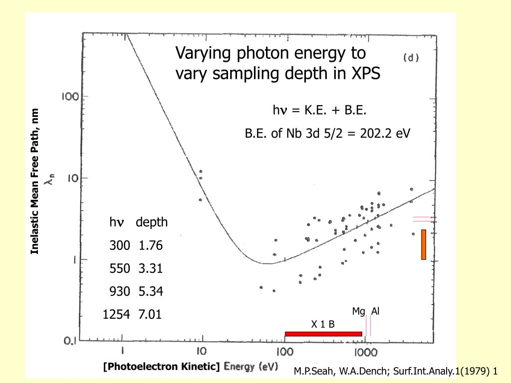 Varying photon energy to