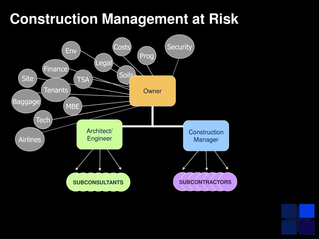 Construction Management at Risk