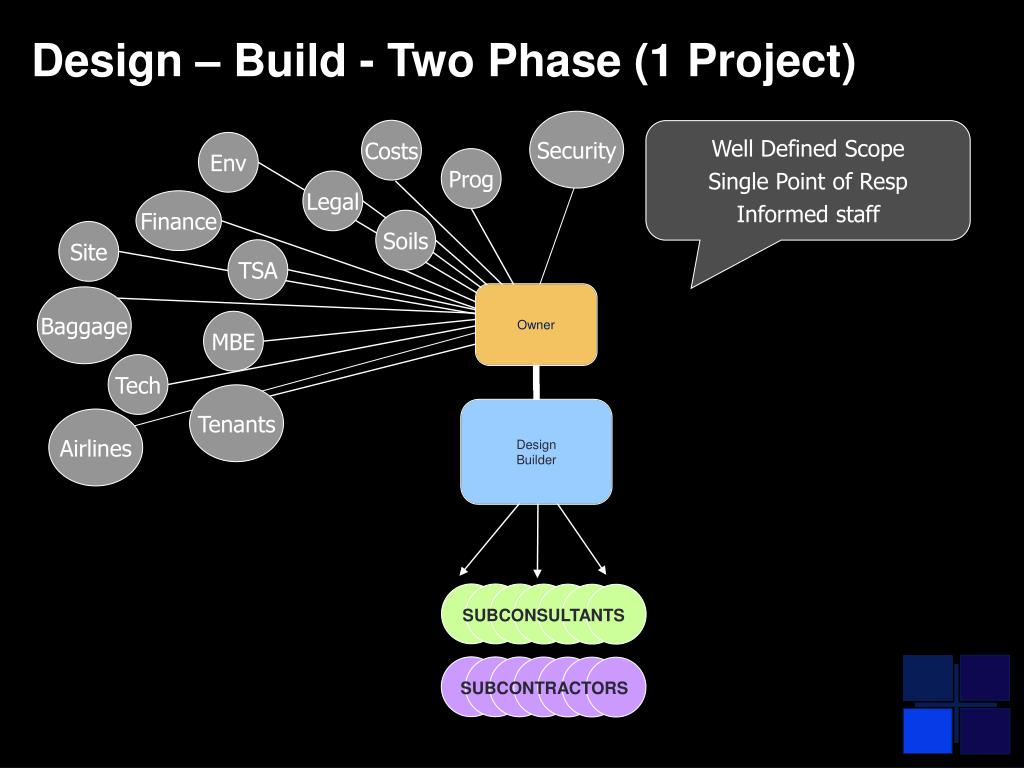 Design – Build - Two Phase (1 Project)