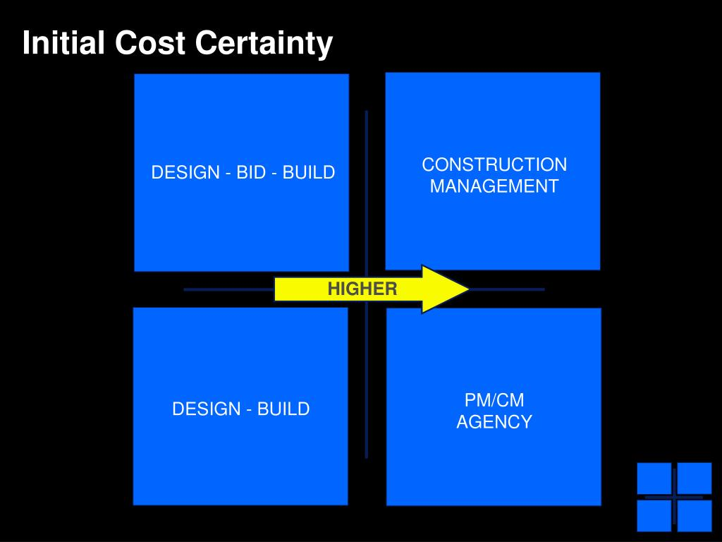 Initial Cost Certainty