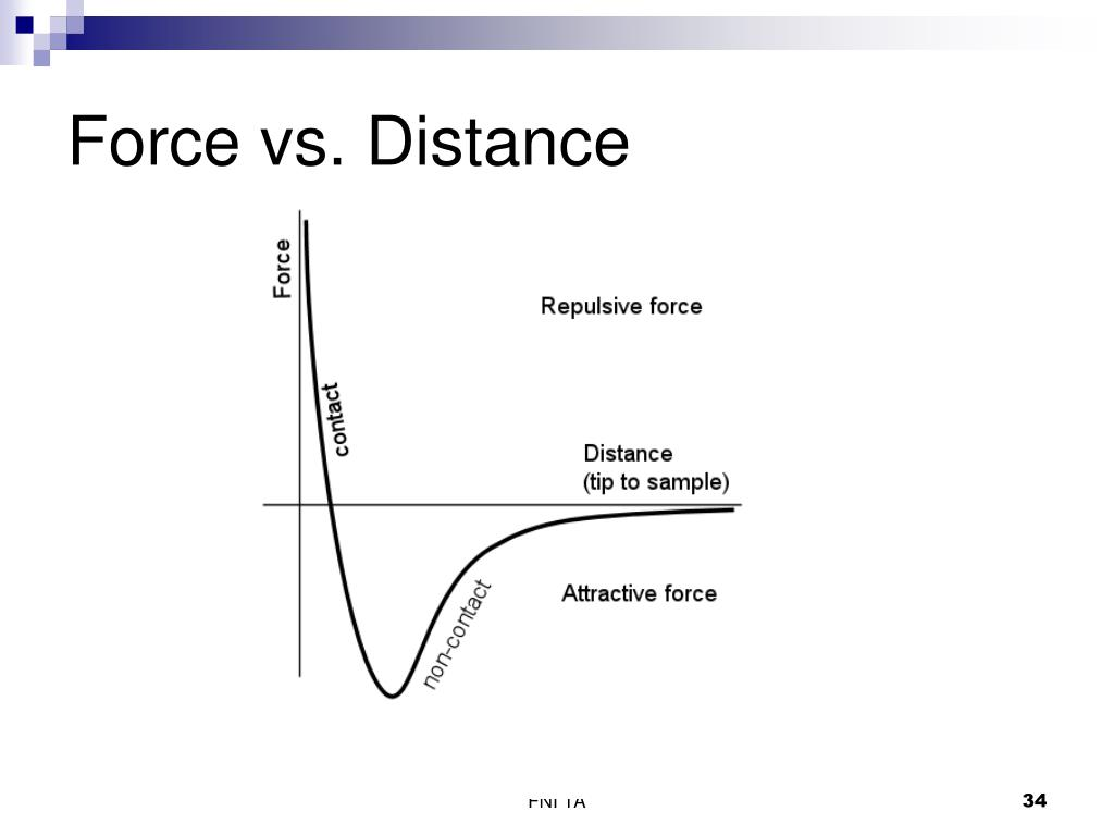 Force vs. Distance