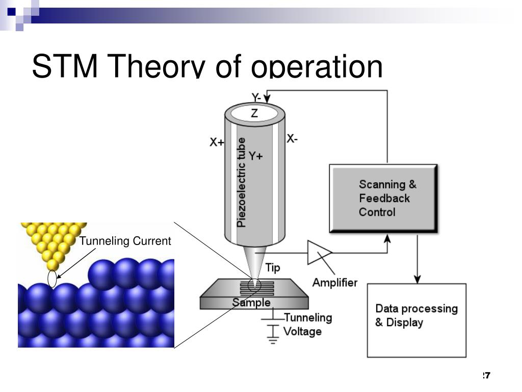 STM Theory of operation