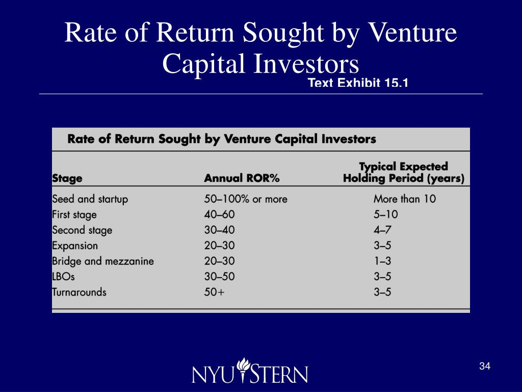 Rate of Return Sought by Venture Capital Investors