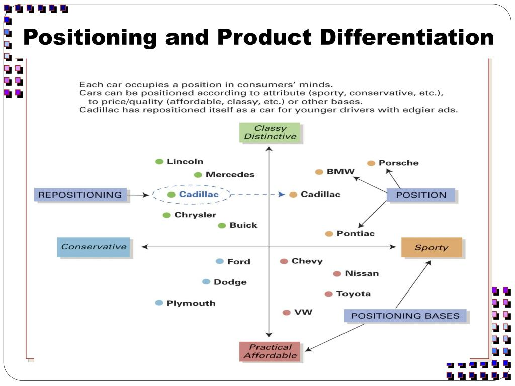 Positioning and Product Differentiation
