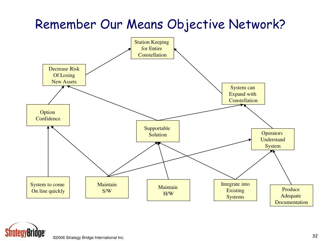 Remember Our Means Objective Network?