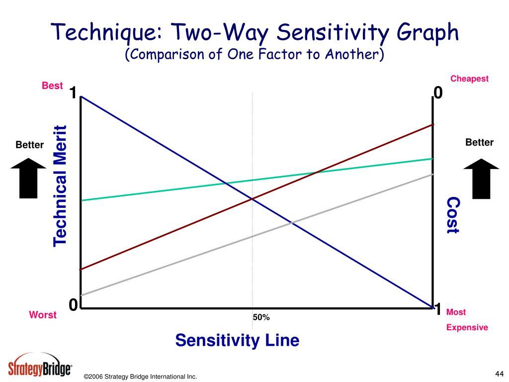 Technique: Two-Way Sensitivity Graph