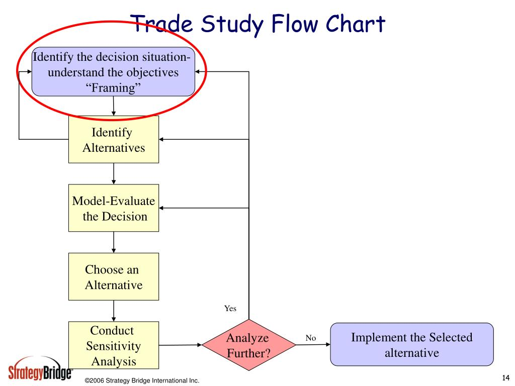 Trade Study Flow Chart