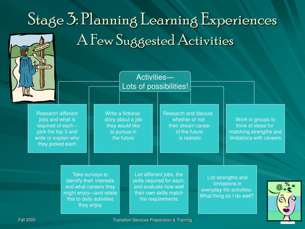 Stage 3: Planning Learning Experiences